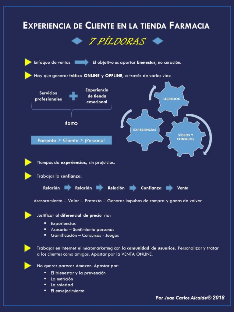 Infografía marketing oficina farmacia