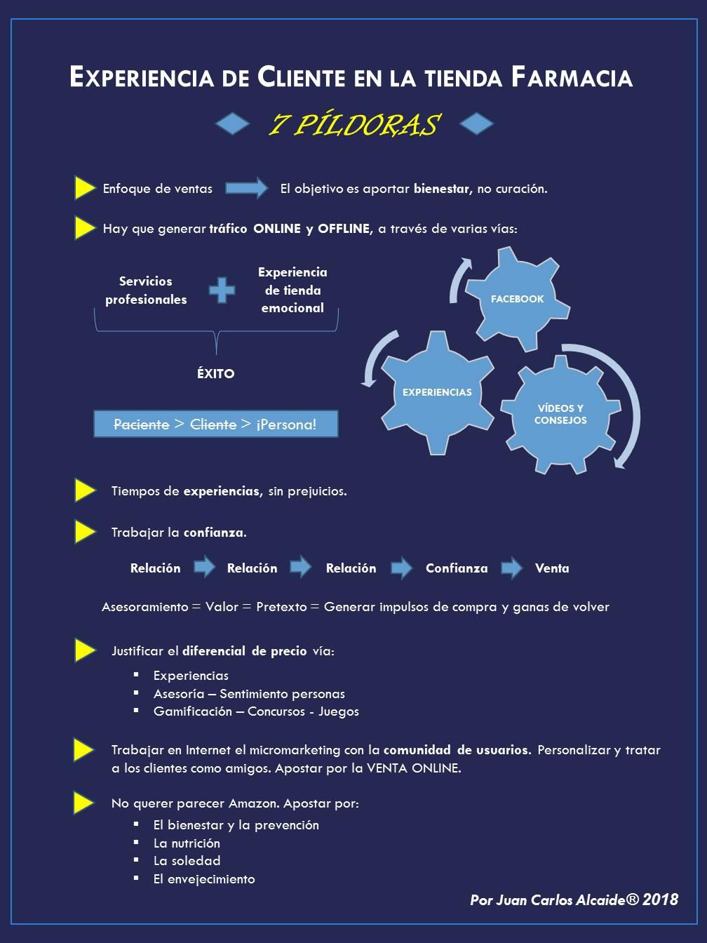 Infografía marketing oficina farmacia