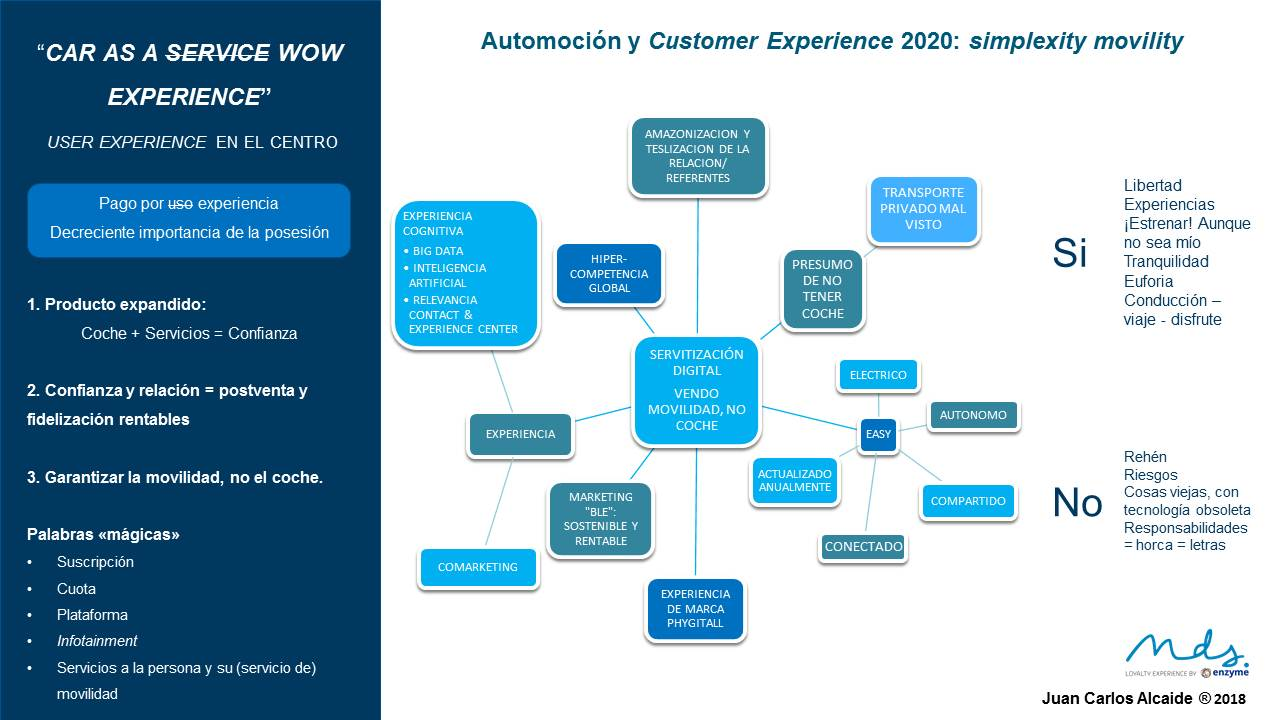 Infografía Automoción y Customer Experience