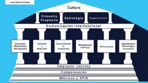 Fidelización de empleado: urgencia inaplazable y paso previo a la fidelización del cliente